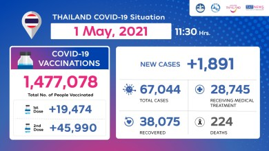 Coronavirus Disease 2019 (COVID-19) situation in Thailand as of 1 May 2020, 11.30 Hrs.