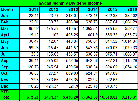 tawcan-dividend-income-sept-2016