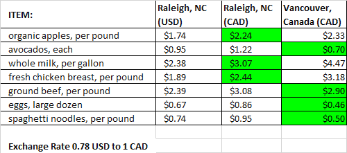 Does Costco cost more? Grocery shopping price comparison