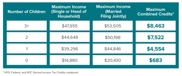 earned income credit table 2018