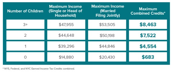 Earned Income Credit Table 2018 | Brokeasshome.com