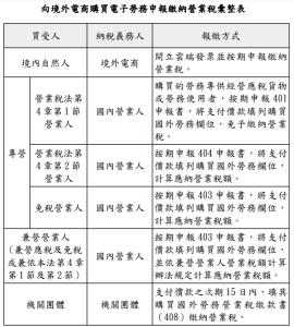 向境外電商購買電子勞務報繳營業稅規定