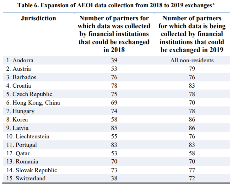 Table - Expansion of AEOI data collection from 2018 to 2019 exchanges