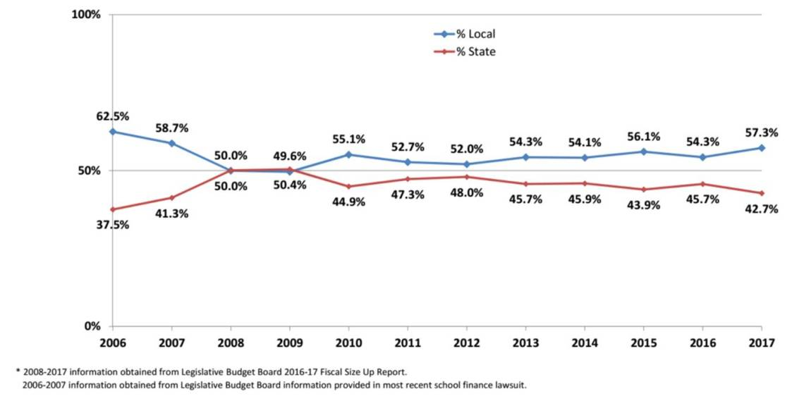 State vs Local Share of Education Funding