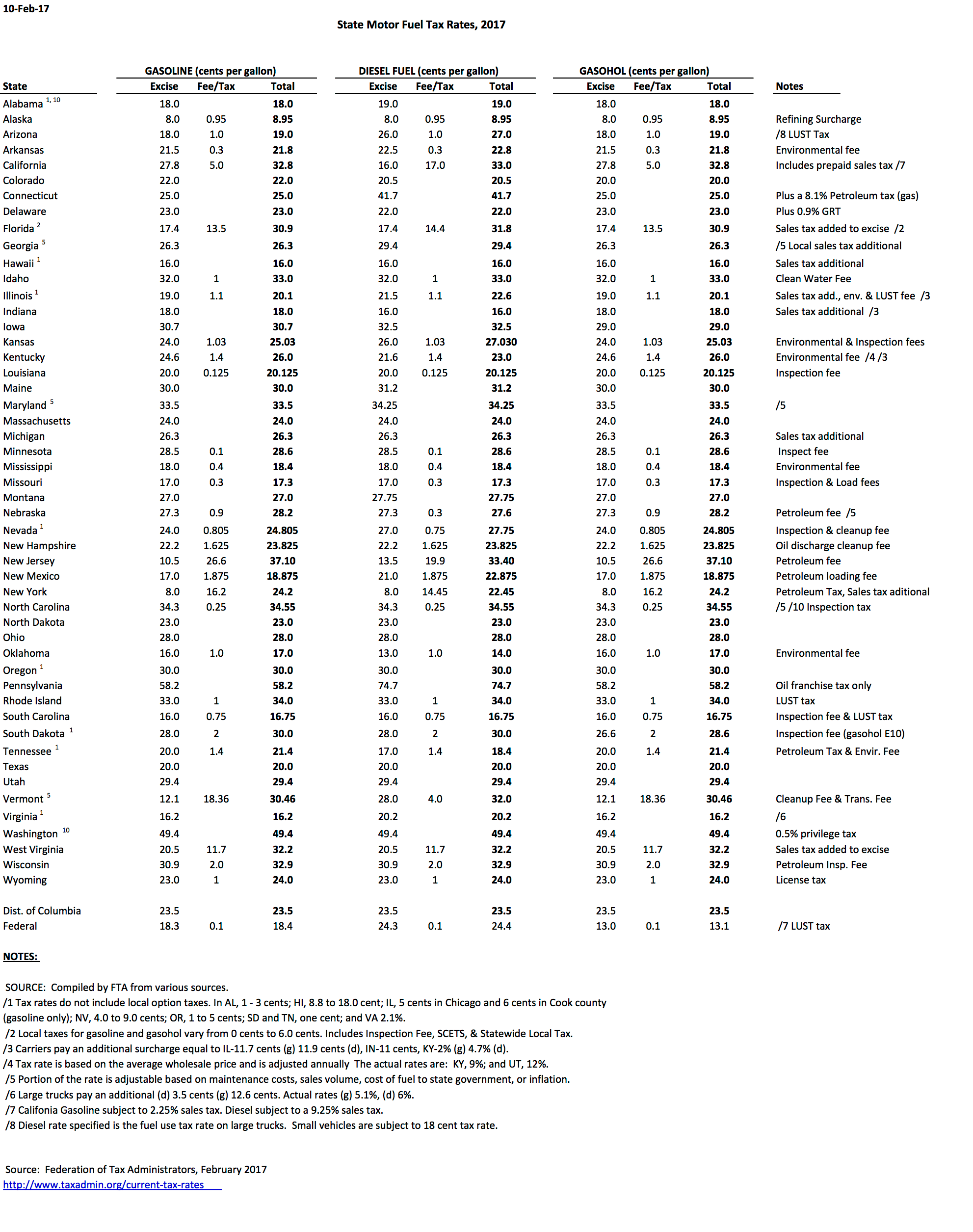 State Motor Fuels Tax Rates