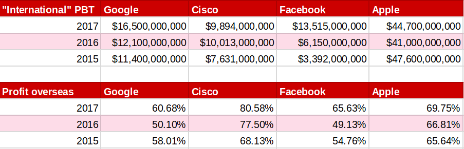 Google, Apple, Facebook and Cisco non US profits