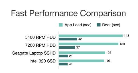 SHDD Nedir , SSHD-performance
