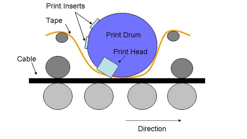 Hot Foil Printing Marking Technology