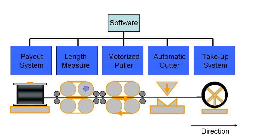 Pull Measure Cut PMC System Technology