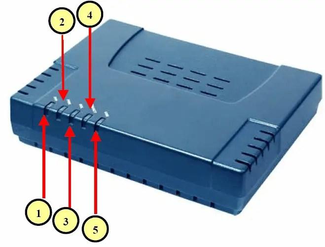 AZTech Router Configuration 1