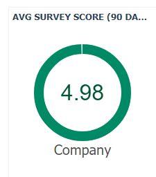 TAZ Networks high survey score - 4.98/5