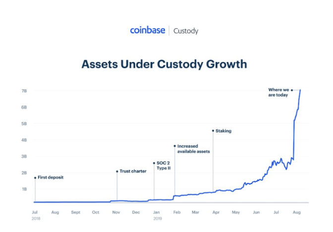 Coinbase acquires Xapo institutional custody service