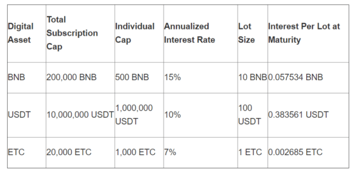 Binance crypto lending services