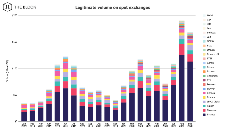 Kripto Para Borsalarının Eylül Ayındaki Hacimleri Şaşırttı 3