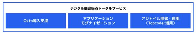図_デジタル顧客接点トータルサービス_メニュー