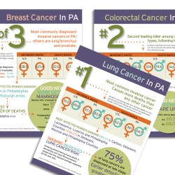 Infographics for PA Dept Of Health