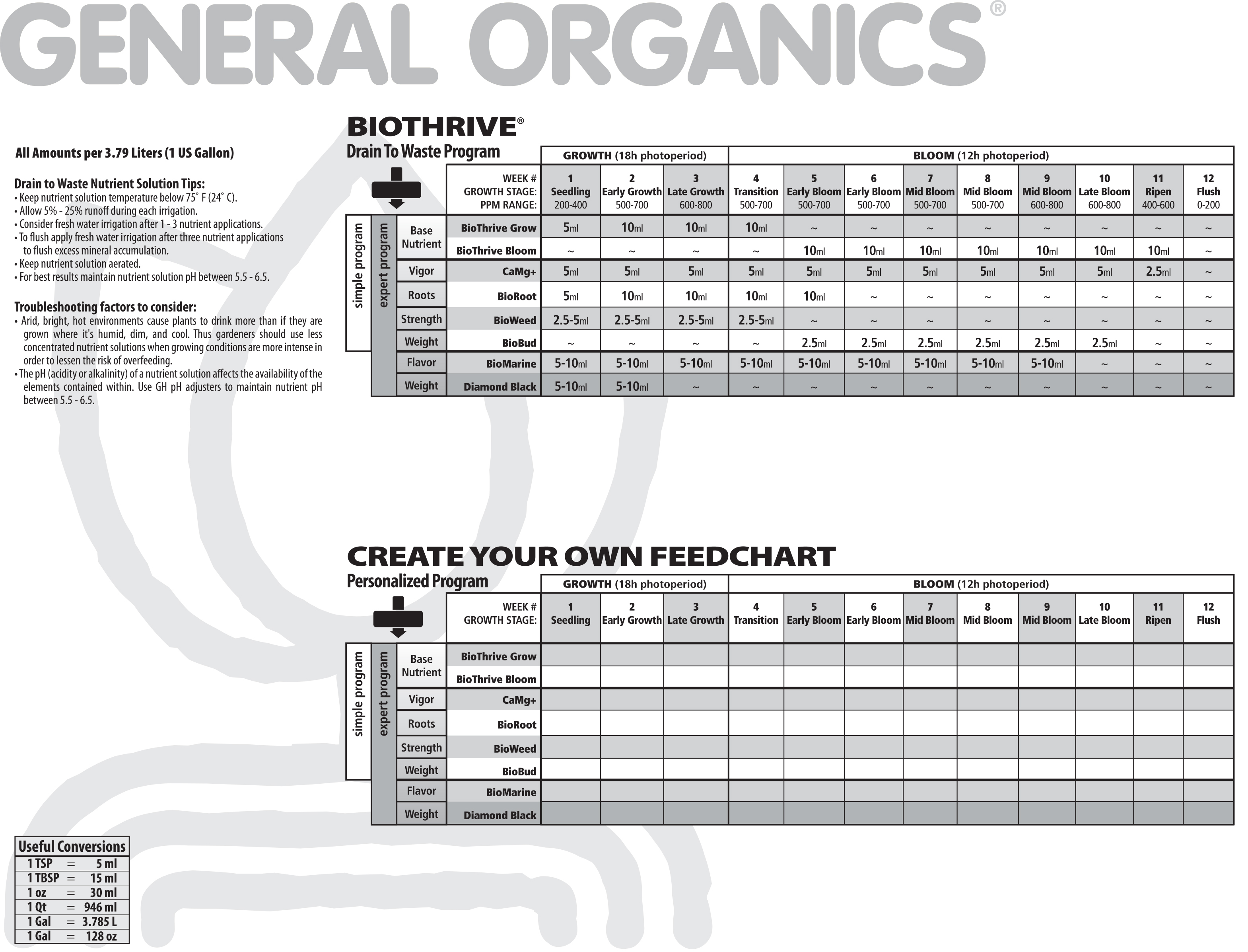 General Organics Feeding Schedule Tri City Garden Supply