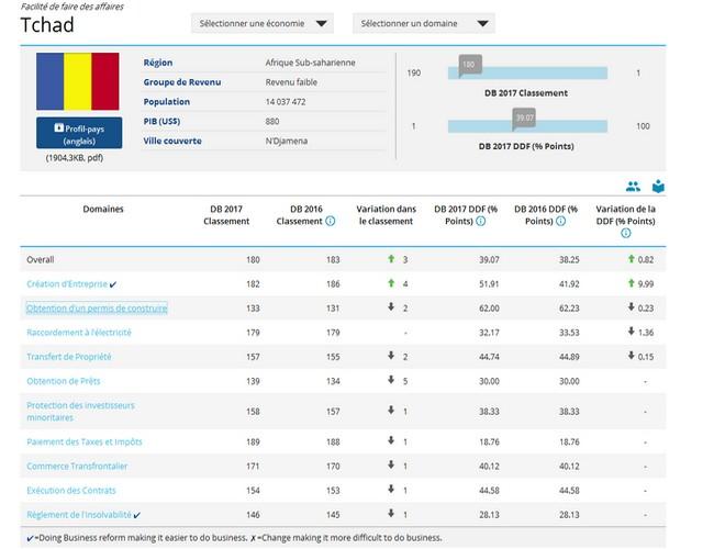 classement-du-tchad-au-doing-business-2017