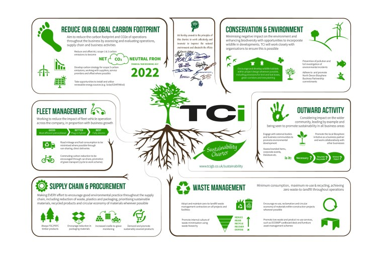 TCi-sustainability-charter-corporate-environmental-challenge-climate-objectives-carbon-neutral-conservation-biosphere