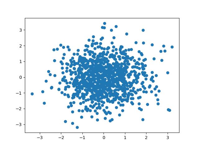 クラスタリングするデータ