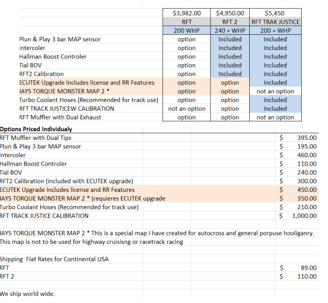 updated cost