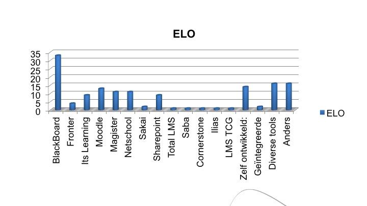 Grafiek gebruik ELO