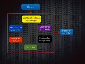 Implementatiemodel e-learning