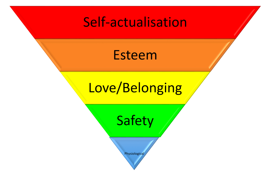 Maslow's Hierarchy – Critique Part One