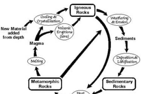 Rock cycle worksheet key free resume format resume format rock cycle comprehension png rock cycle worksheet answers the best worksheets image collection rock cycle worksheet answers the best worksheets image ccuart Image collections