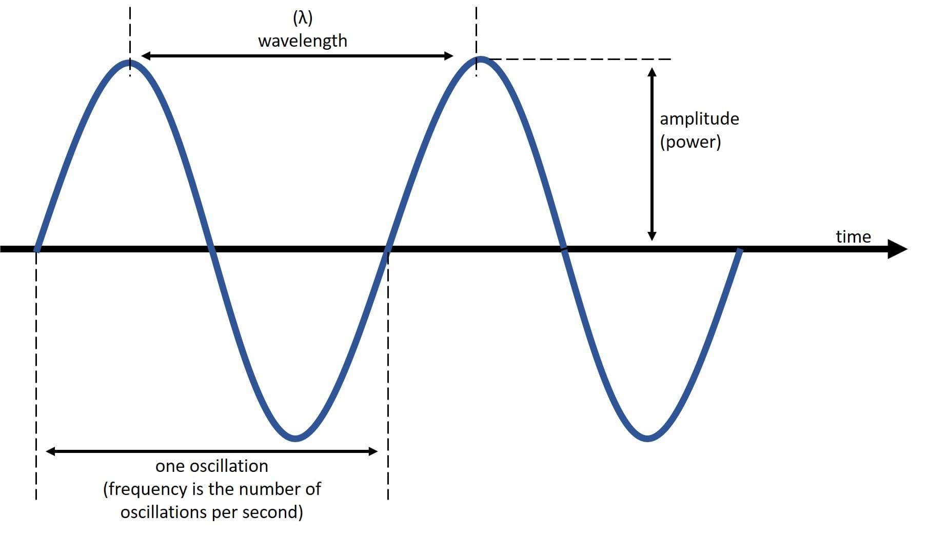 Worksheet Labeling Waves Key