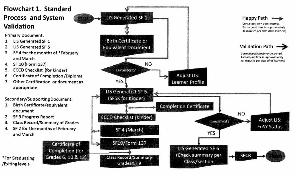 Flowchart Standard Process and System Validation