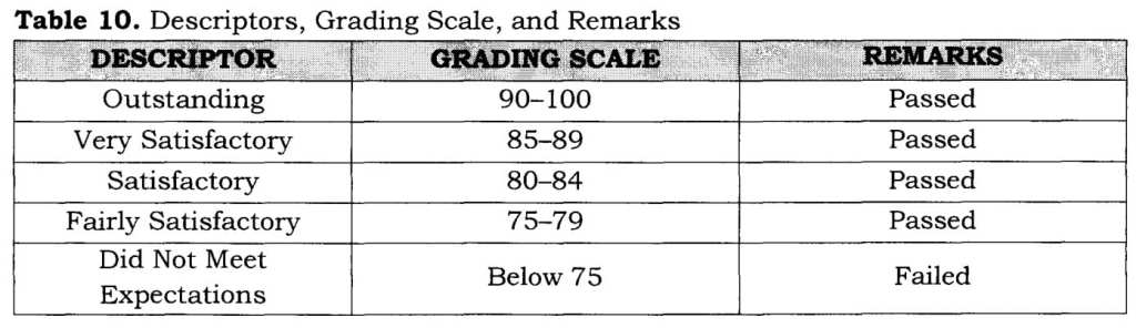 Table 10. Descriptors, Grading Scale, and Remarks