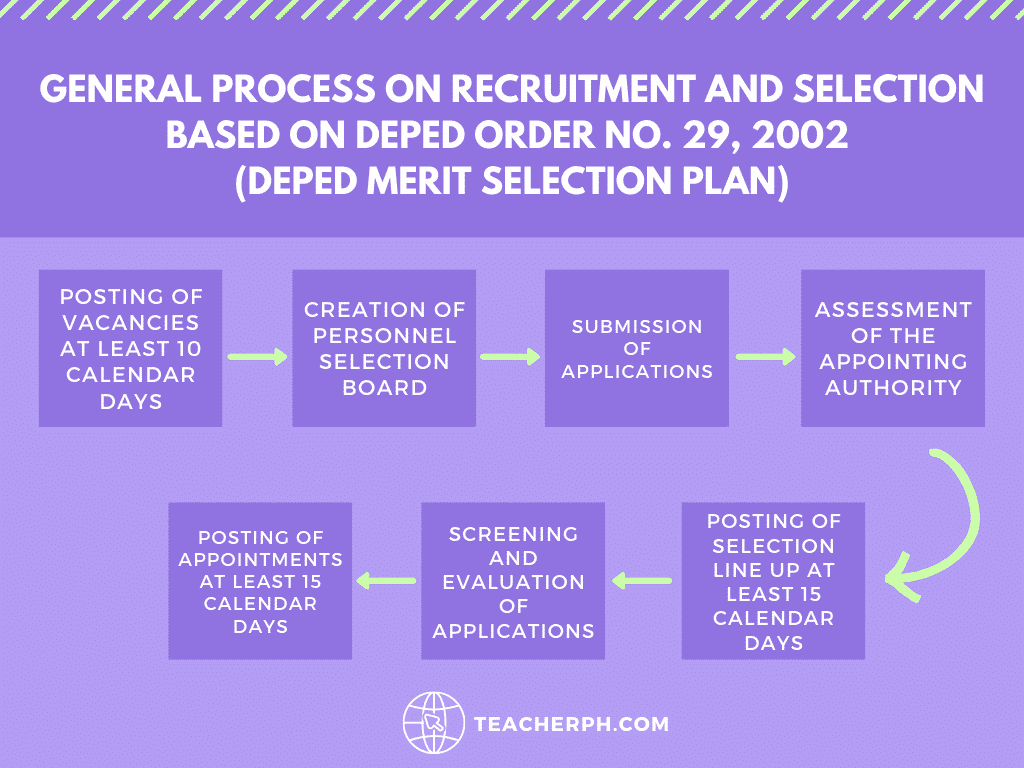 Table 1. General Process on Recruitment and Selection based on DepEd Order No. 29, 2002 (DepEd Merit Selection Plan)