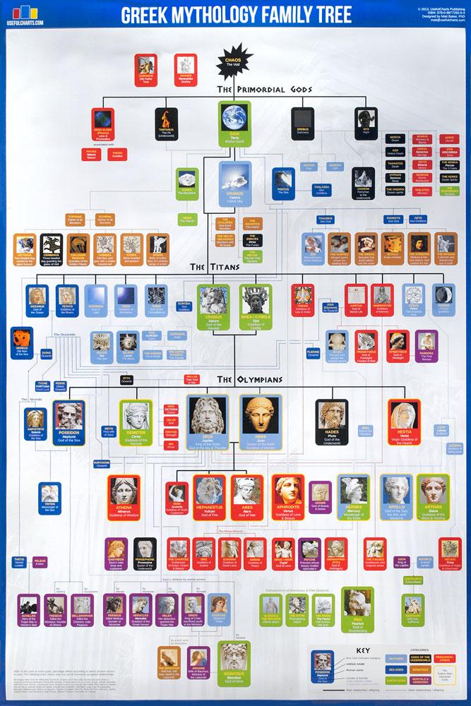 greek mythology family tree chart