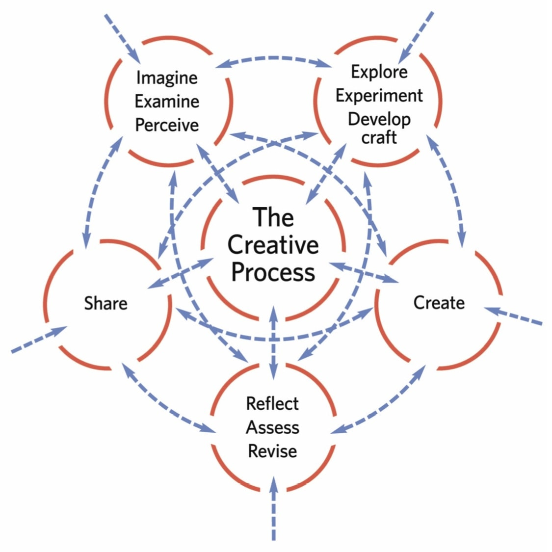 Creative Process Diagram Teachertoolkit