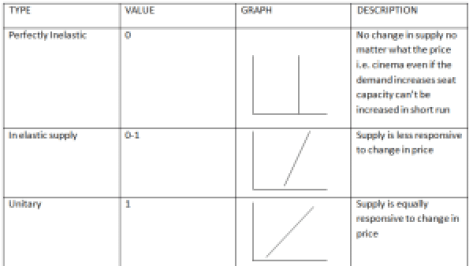 Types Of Price Elassticity Of Supply