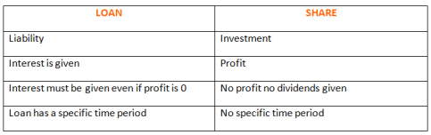 Stock Exchange - Difference Between Loan and Share