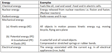 Types Of Energy - Work Energy And Power