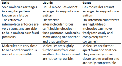 Molecular Model of Solid, Liquid and Gas