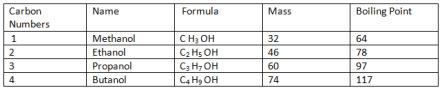 Alcohols formula