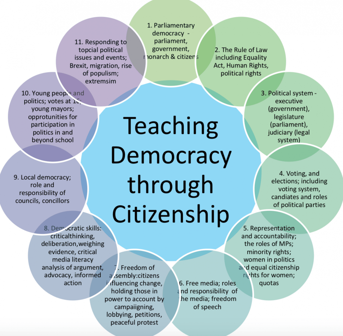 Democracy Week 2 8 July Support For Schools