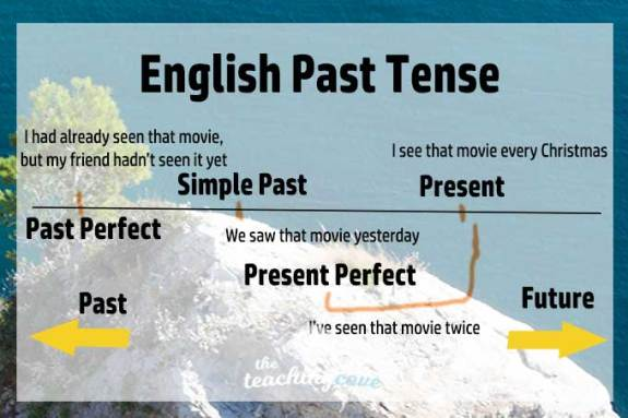 English Past Tense Timeline