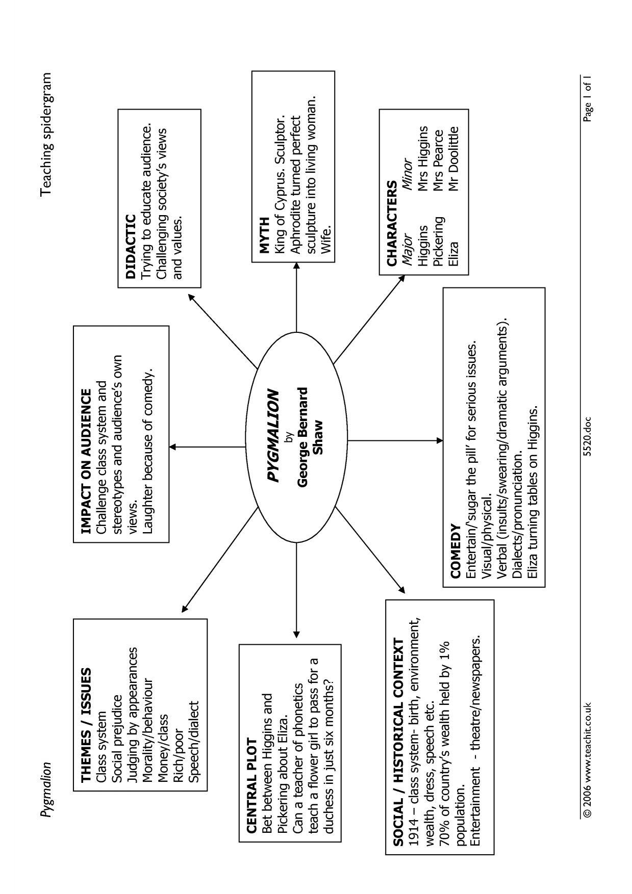 Summary Spider Diagram