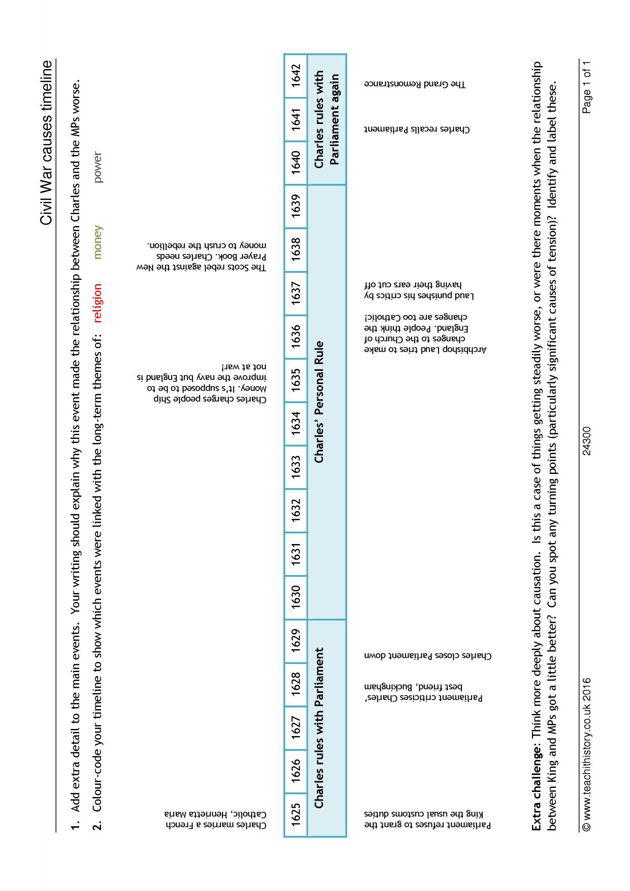 Civil War Causes Timeline