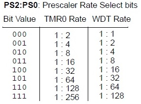PIC16F84A Timer0 Prescaler
