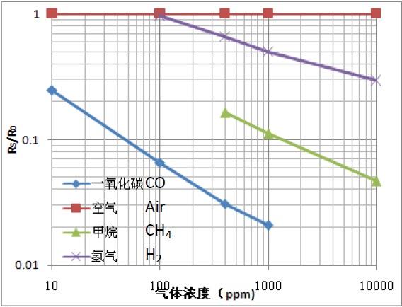 MQ-7 Carbon Monoxide Sensor Characteristic Curve