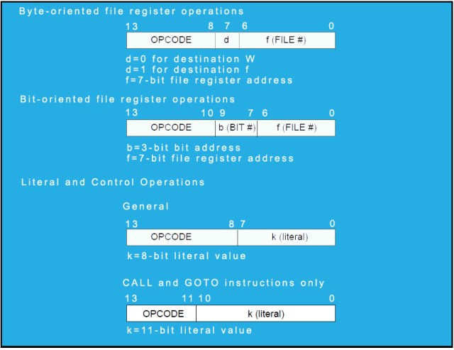 PIC assembly opcode format