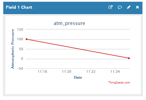 ThingSpeak Updated Chart with Putty