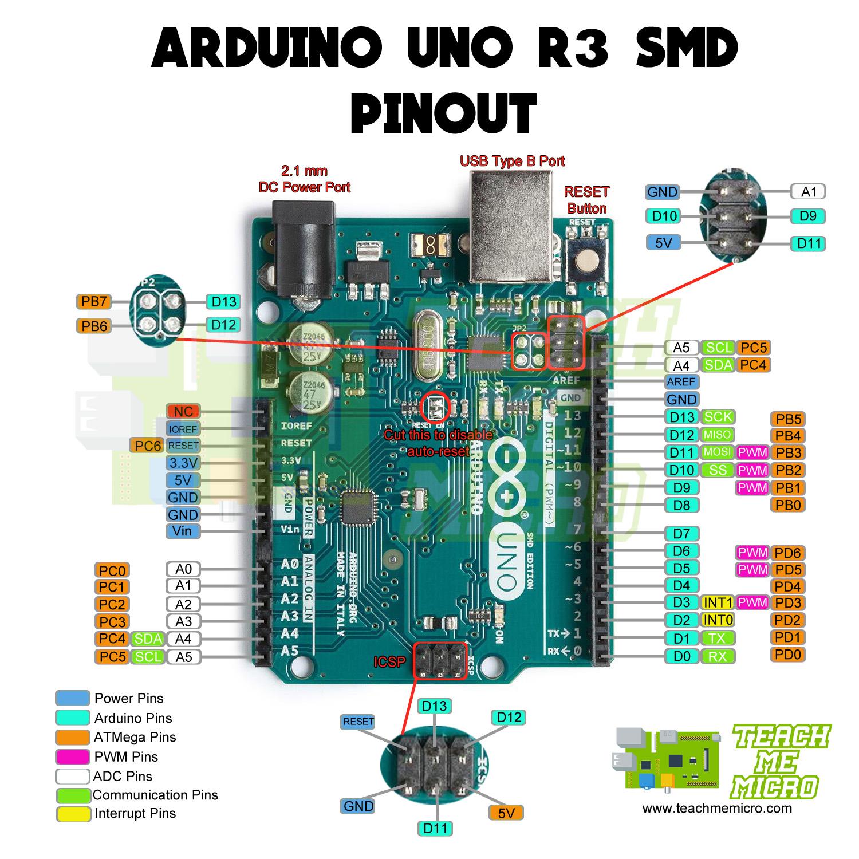 Arduino Uno R3 Pinout Diagram
