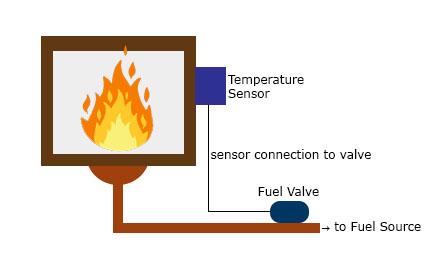 Temperature control with PID